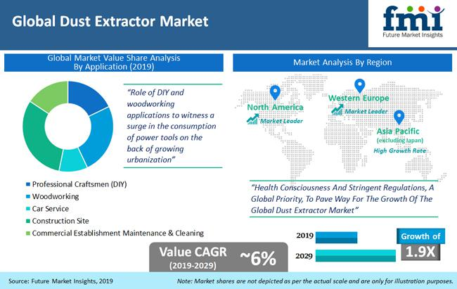 What's driving Dust Extractors Market Growth? Top Players: