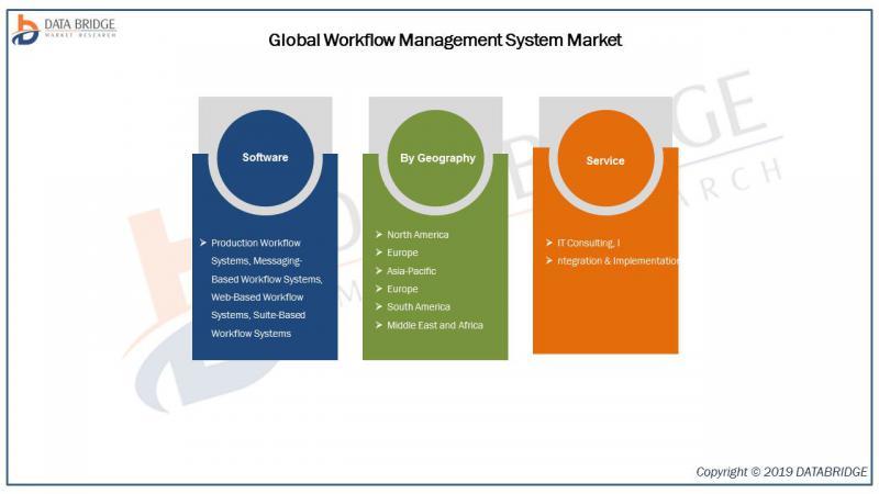 Global Workflow Management System Market