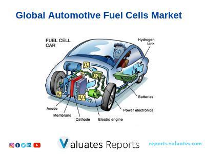 Global Automotive Fuel Cells Market size will reach 1020 million