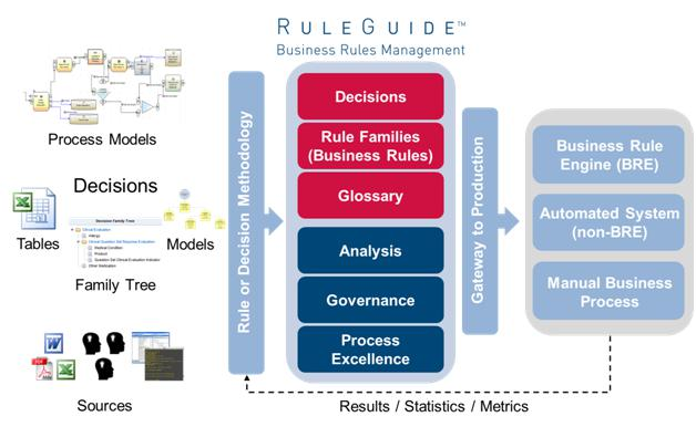 Global Business Rule Management System Market, Top key players