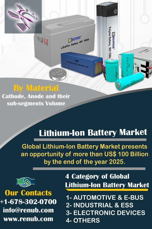 lithium-ion-battery-market-forecast