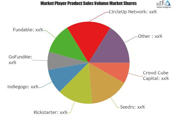 Crowd Funding Market to Witness Massive Growth| Seedrs,