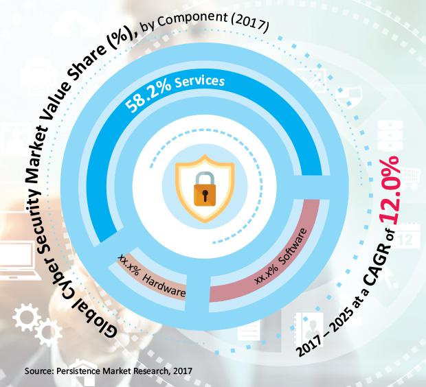 Cybersecurity Market Current and Future Growth Analysis