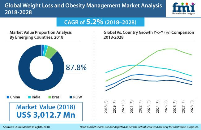 What's Driving the Weight Loss and Obesity Management Market