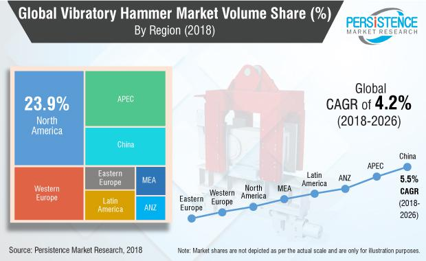 Current Growth Analysis of Vibratory hammer Market By Liebherr