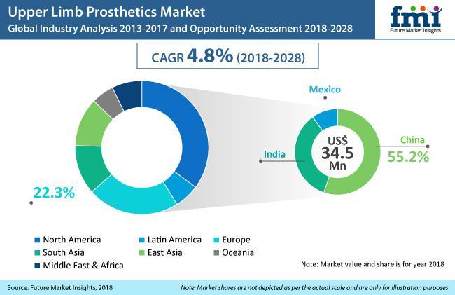 What's Operating the Upper Limb Prosthetics Market, Worldwide