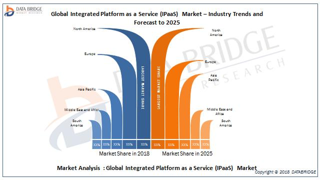Global INTEGRATED PLATFORM AS A SERVICE (IPAAS) market