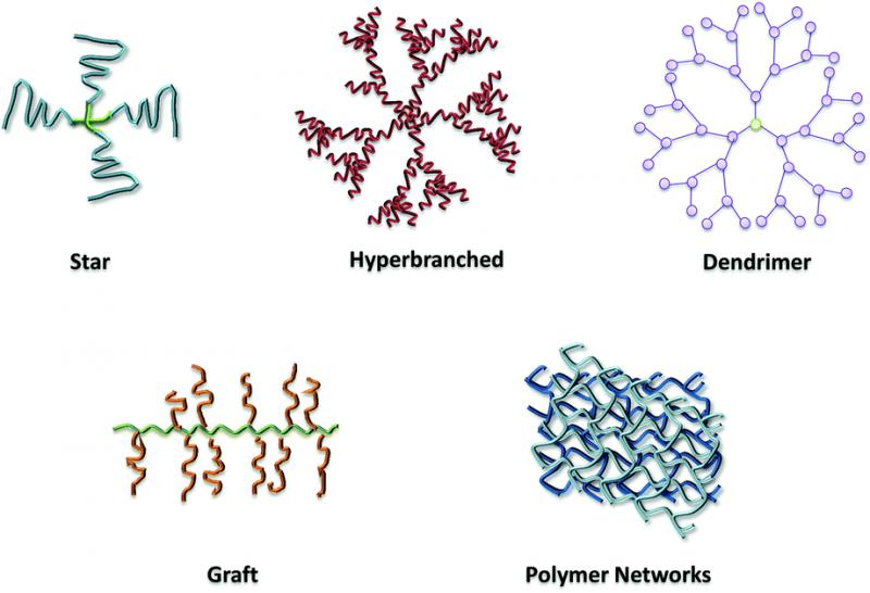Dendrimers and Polymer Drugs Conjugate