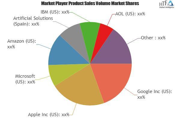 Intelligent Personal Assistant Market