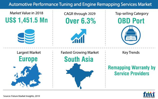 Automotive Performance Tuning and Engine Remapping Services Market