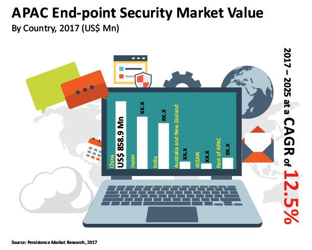 What's driving the Endpoint Security Market growth? Key Players