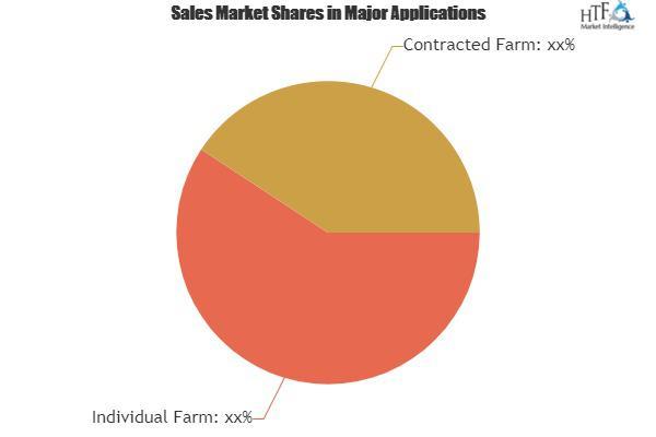 Solar Farm Automation