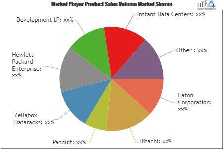 Micro Data Centers Market