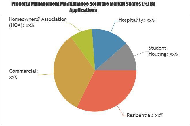 Property Management Maintenance Software Market SWOT Analysis