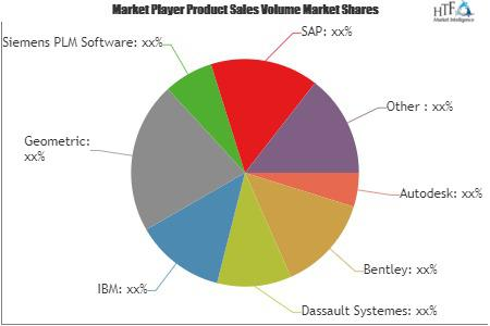 Engineering Software (CAD, CAM, CAE, AEC, & EDA) Market