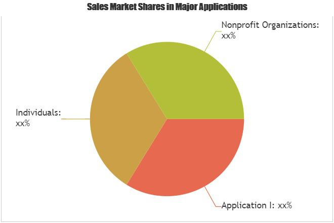 Nonprofit Fundraising Software Market – Major Technology
