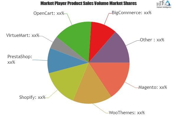 Food E-Commerce Market to Witness Massive Growth| Shopify,