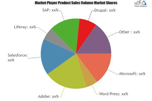 Digital Experience Platforms Software Market