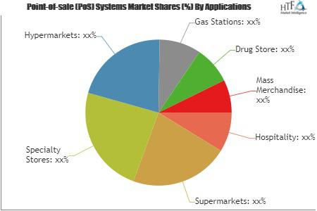 Point-of-sale (PoS) Systems Market