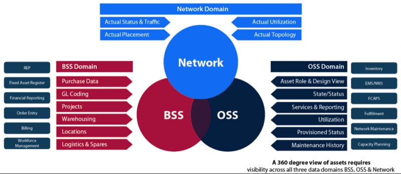 Global OSS BSS Software Market, Top key players are Comptel