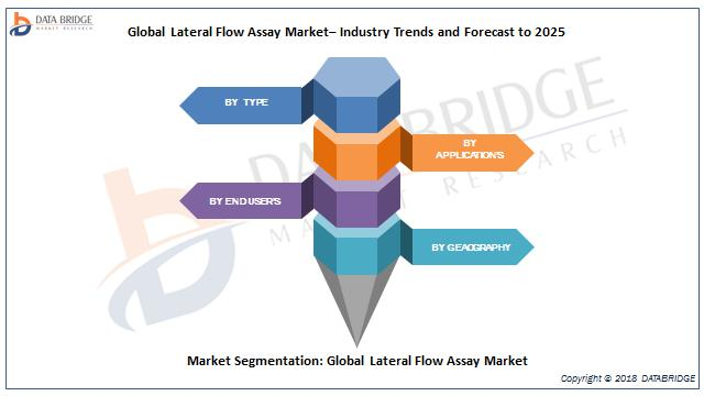 Global Lateral Flow Assay Market