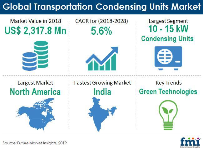 Transportation Condensing Units Market