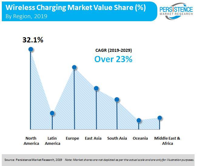 Wireless Charging Market Consumer Electronics Application