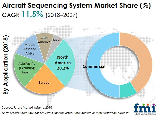 Aircraft Sequencing System Market