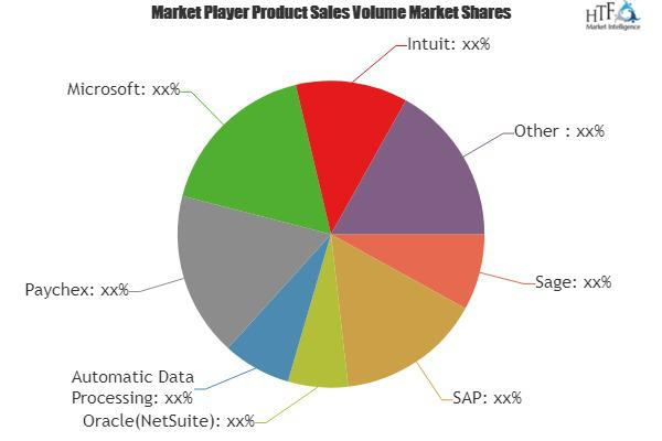 Payroll and HR Software Market
