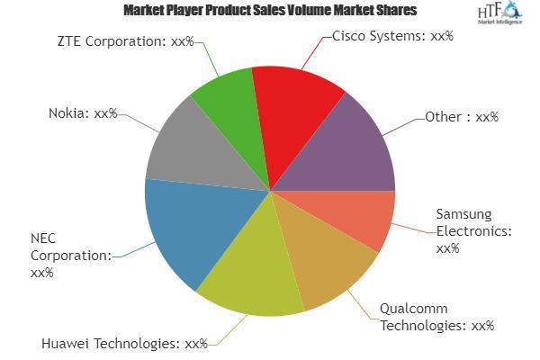 5G Network Equipment Market