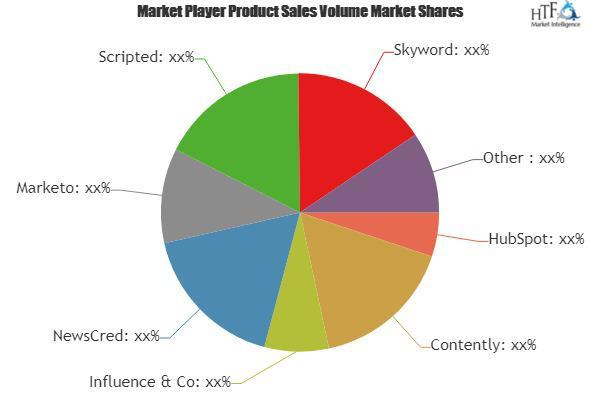 Content Marketing Service Market