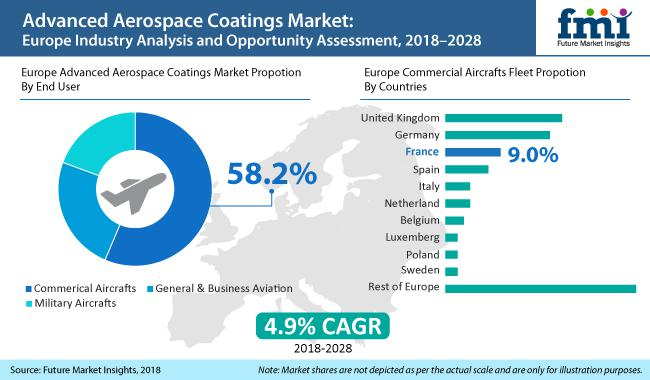 Advanced Aerospace Coatings Market