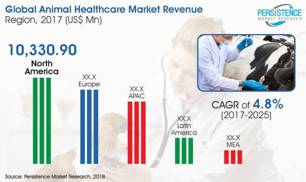 Comprehensive analysis on Animal healthcare Market | Key