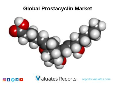 The Global Prostacyclin Market Is Valued At 1760 Million US$