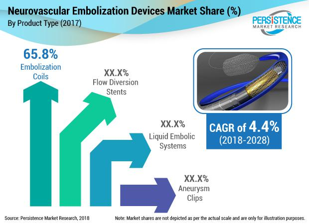 What's driving Neurovascular embolization devices Market ;