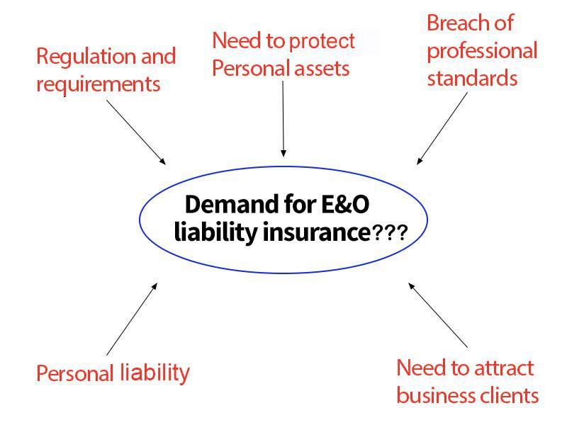 Professional Liability Insurance Market