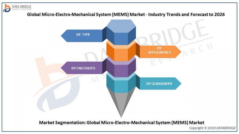 Micro Electro Mechanical System Mems Market Comprehensive