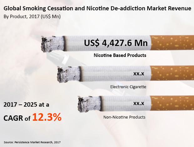 Smoking Cessation Nicotine De Addiction Products Market