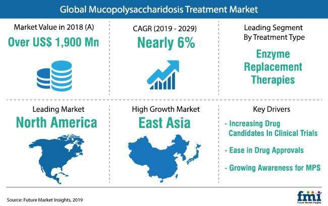 Mucopolysaccharidosis (MPS) Treatment Market Demand