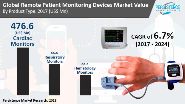Remote patient monitoring devices Market Set for Continued