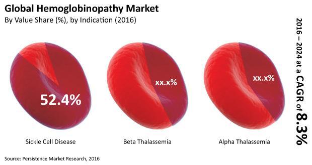 What's Happening With Hemoglobinopathy Market? Key Players