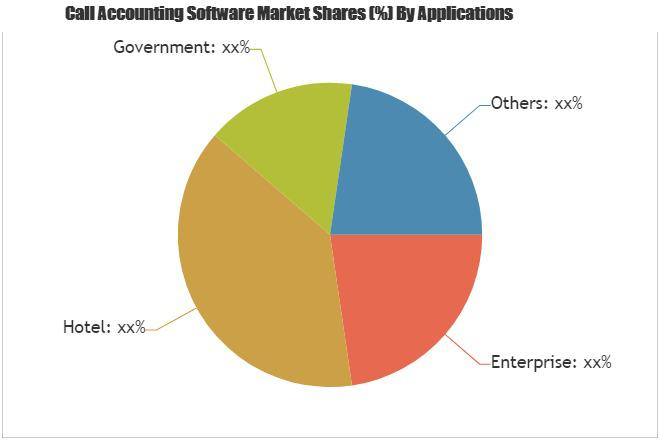 Call Accounting Software Market Is Booming Worldwide | eTEL