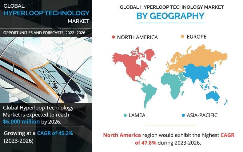 Hyperloop Technology Market to Reach $6,000 Million by 2026 | Key