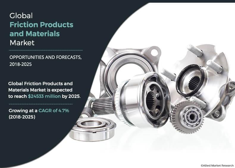 Friction Products and Materials Market to Reach $24.53 Billion
