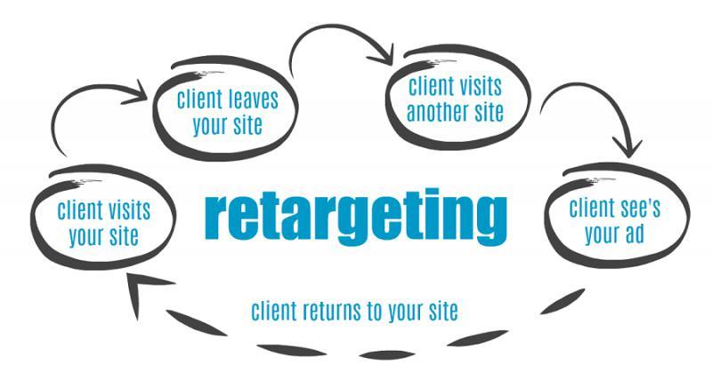 Retargeting Software