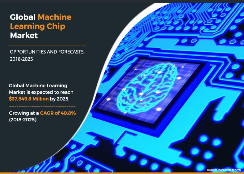 Machine Learning Chip Market Expected to reach $37,849.8
