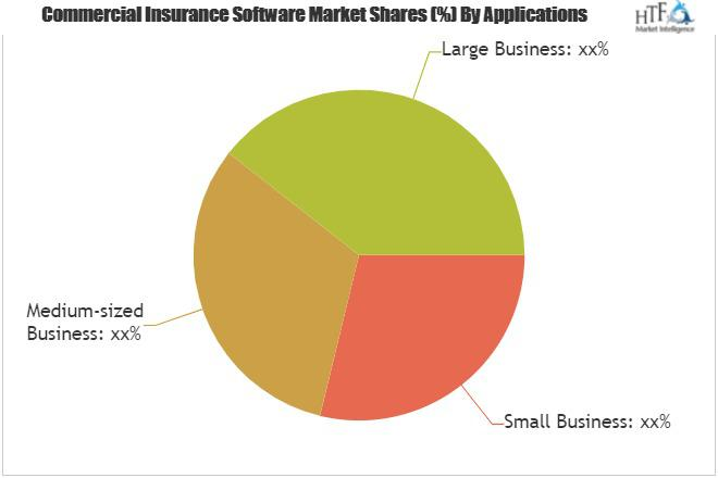 Commercial Insurance Software Market Is Booming Worldwide |