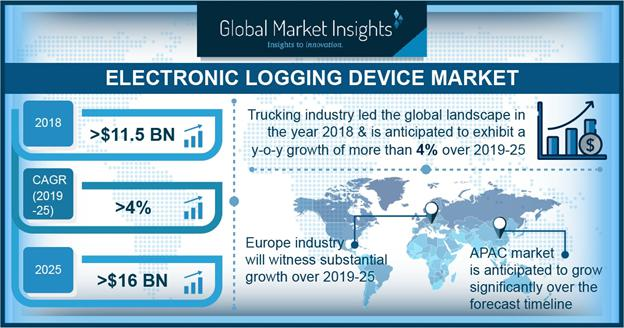 What Is The Electronic Logging Device Market Growth? AT&T,
