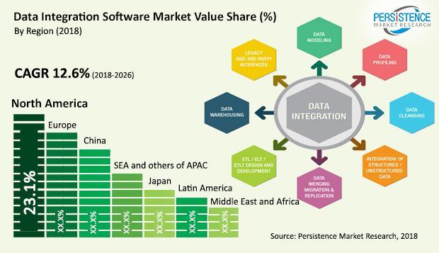 data-integration-software-market