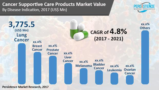 What is Happening With Cancer Molecular Biomarkers Market?
